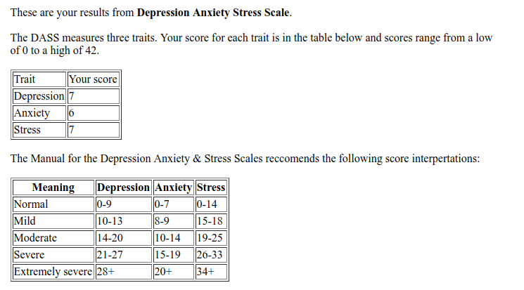 Depression Anxiety Stress Scale