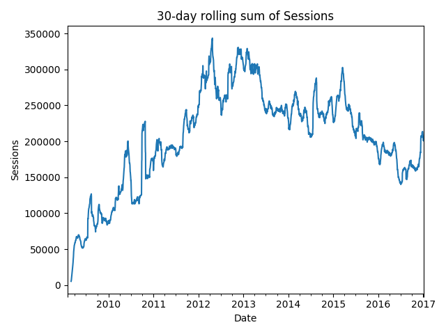 30-day rolling sum of Sessions